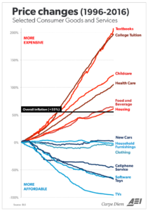 College Tuition Chart 1996-2016